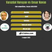 Varazdat Haroyan vs Cesar Navas h2h player stats