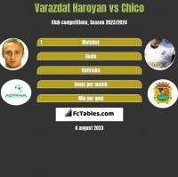 Varazdat Haroyan vs Chico h2h player stats