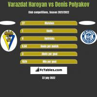 Varazdat Haroyan vs Dzianis Palakou h2h player stats