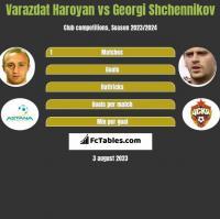 Varazdat Haroyan vs Gieorgij Szczennikow h2h player stats