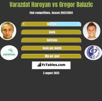 Varazdat Haroyan vs Gregor Balazic h2h player stats