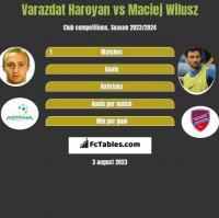 Varazdat Haroyan vs Maciej Wilusz h2h player stats