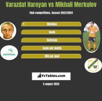 Varazdat Haroyan vs Mikhail Merkulov h2h player stats