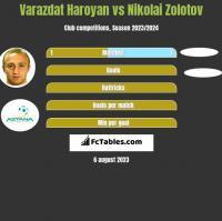 Varazdat Haroyan vs Nikolai Zolotov h2h player stats