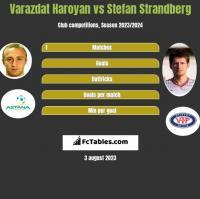 Varazdat Haroyan vs Stefan Strandberg h2h player stats