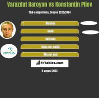 Varazdat Haroyan vs Konstantin Pliev h2h player stats
