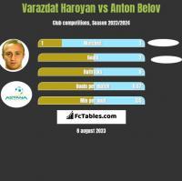 Varazdat Haroyan vs Anton Belov h2h player stats