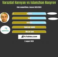 Varazdat Haroyan vs Islamzhan Nasyrov h2h player stats