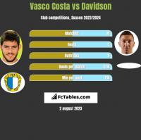 Vasco Costa vs Davidson h2h player stats