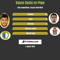 Vasco Costa vs Pepe h2h player stats