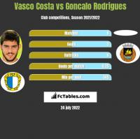 Vasco Costa vs Goncalo Rodrigues h2h player stats