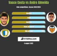 Vasco Costa vs Andre Almeida h2h player stats