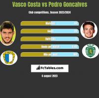 Vasco Costa vs Pedro Goncalves h2h player stats