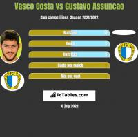 Vasco Costa vs Gustavo Assuncao h2h player stats