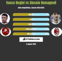 Vasco Regini vs Alessio Romagnoli h2h player stats
