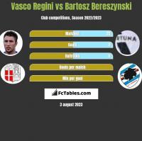 Vasco Regini vs Bartosz Bereszynski h2h player stats