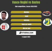 Vasco Regini vs Bastos h2h player stats
