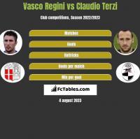 Vasco Regini vs Claudio Terzi h2h player stats