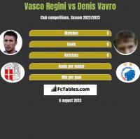Vasco Regini vs Denis Vavro h2h player stats