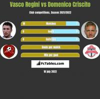 Vasco Regini vs Domenico Criscito h2h player stats