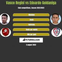 Vasco Regini vs Edoardo Goldaniga h2h player stats