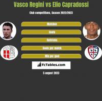 Vasco Regini vs Elio Capradossi h2h player stats