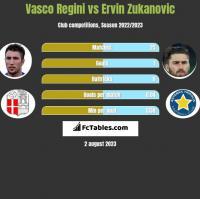 Vasco Regini vs Ervin Zukanovic h2h player stats