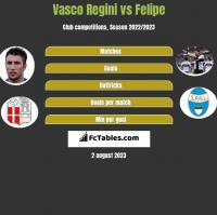 Vasco Regini vs Felipe h2h player stats