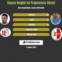 Vasco Regini vs Francesco Vicari h2h player stats
