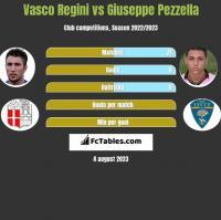 Vasco Regini vs Giuseppe Pezzella h2h player stats