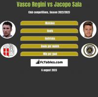 Vasco Regini vs Jacopo Sala h2h player stats