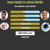 Vasco Regini vs Jeison Murillo h2h player stats