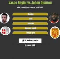 Vasco Regini vs Johan Djourou h2h player stats