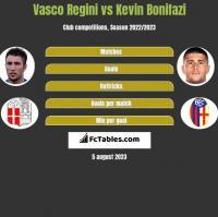 Vasco Regini vs Kevin Bonifazi h2h player stats