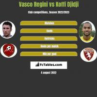 Vasco Regini vs Koffi Djidji h2h player stats