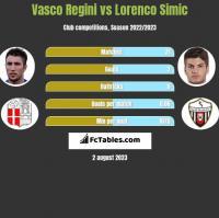 Vasco Regini vs Lorenco Simic h2h player stats