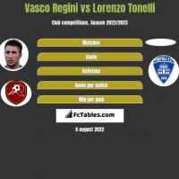 Vasco Regini vs Lorenzo Tonelli h2h player stats