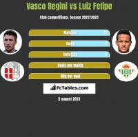 Vasco Regini vs Luiz Felipe h2h player stats