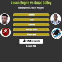 Vasco Regini vs Omar Colley h2h player stats
