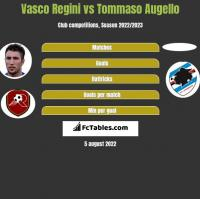 Vasco Regini vs Tommaso Augello h2h player stats