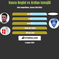 Vasco Regini vs Ardian Ismajili h2h player stats