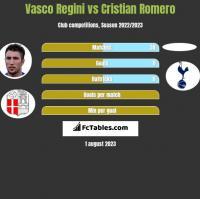 Vasco Regini vs Cristian Romero h2h player stats