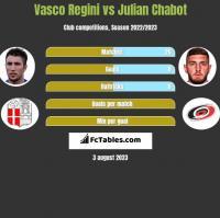 Vasco Regini vs Julian Chabot h2h player stats