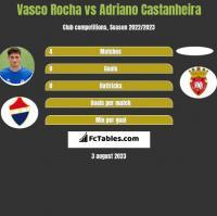 Vasco Rocha vs Adriano Castanheira h2h player stats