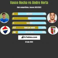 Vasco Rocha vs Andre Horta h2h player stats