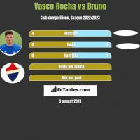 Vasco Rocha vs Bruno h2h player stats