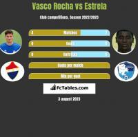 Vasco Rocha vs Estrela h2h player stats