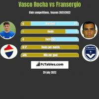 Vasco Rocha vs Fransergio h2h player stats