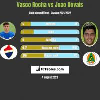 Vasco Rocha vs Joao Novais h2h player stats