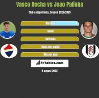 Vasco Rocha vs Joao Palinha h2h player stats